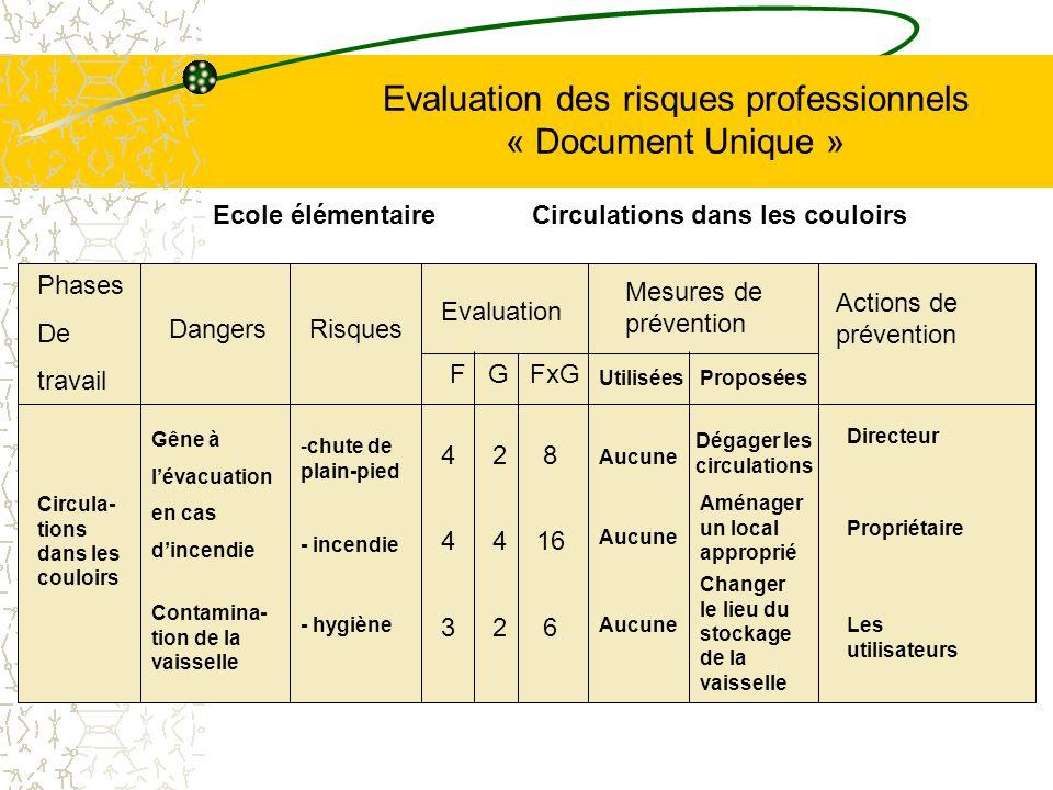 Evaluation des risques professionnels « Document Unique » Phases De travail Circula- tions dans les couloirs Dangers Gêne à lévacuation en cas dincend