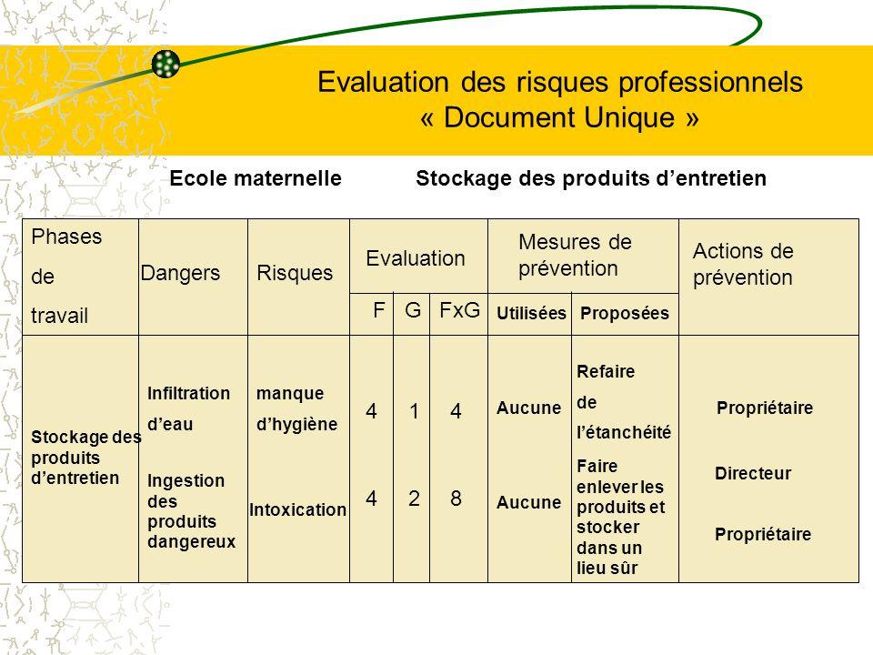 Evaluation des risques professionnels « Document Unique » Phases de travail Stockage des produits dentretien Dangers Infiltration deau Risques manque