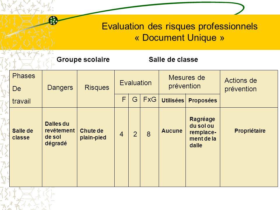 Evaluation des risques professionnels « Document Unique » Phases De travail Salle de classe Dangers Dalles du revêtement de sol dégradé Risques Chute