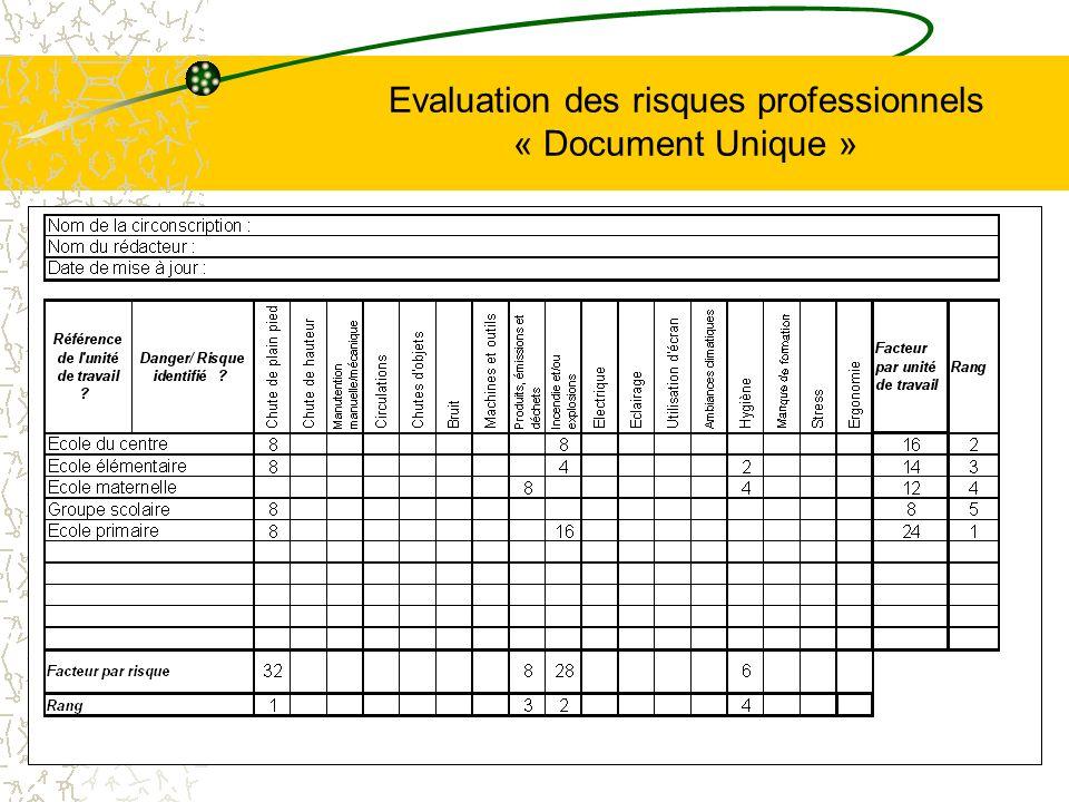 Evaluation des risques professionnels « Document Unique »