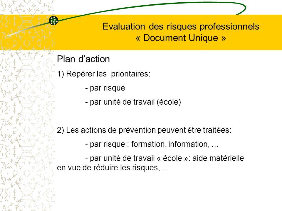 Evaluation des risques professionnels « Document Unique » Plan daction 1) Repérer les prioritaires: - par risque - par unité de travail (école) 2) Les