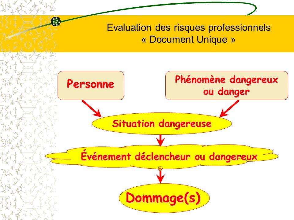 Evaluation des risques professionnels « Document Unique » Événement déclencheur ou dangereux Personne Phénomène dangereux ou danger Situation dangereu