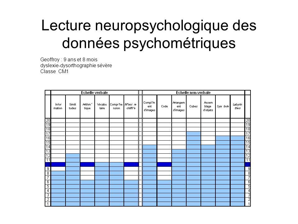 Lecture neuropsychologique des données psychométriques Geoffroy : 9 ans et 8 mois dyslexie-dysorthographie sévère Classe CM1
