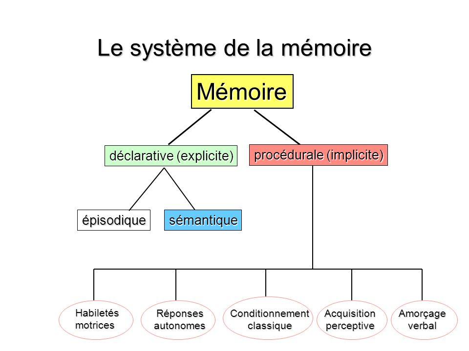 Le système de la mémoire Mémoire déclarative (explicite) procédurale (implicite) sémantique épisodique Amorçage verbal Acquisition perceptive Conditio