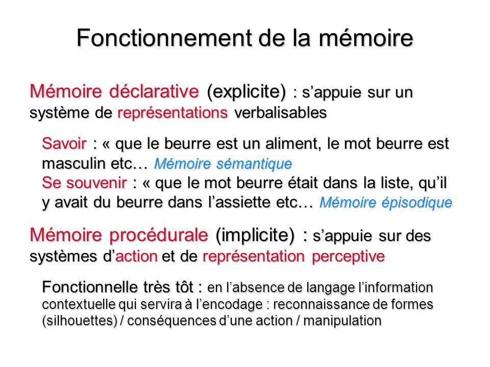 Fonctionnement de la mémoire Mémoire déclarative (explicite) : sappuie sur un système de représentations verbalisables Mémoire procédurale (implicite)