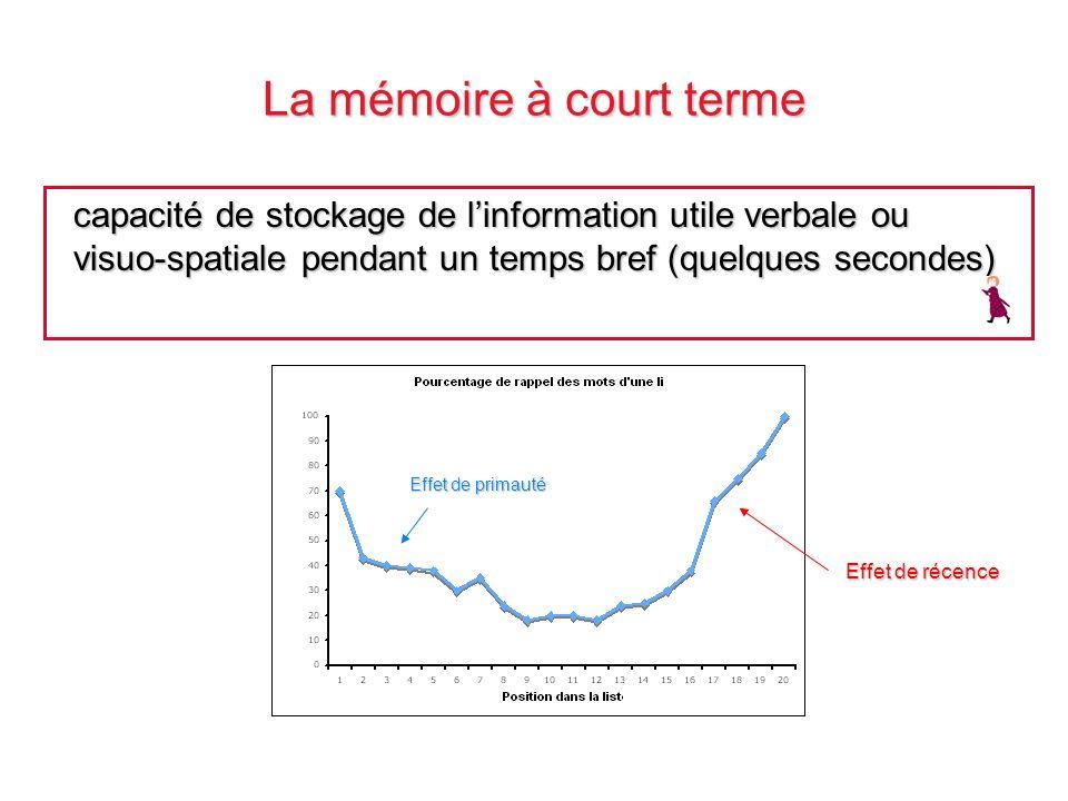 La mémoire à court terme capacité de stockage de linformation utile verbale ou visuo-spatiale pendant un temps bref (quelques secondes) Effet de prima