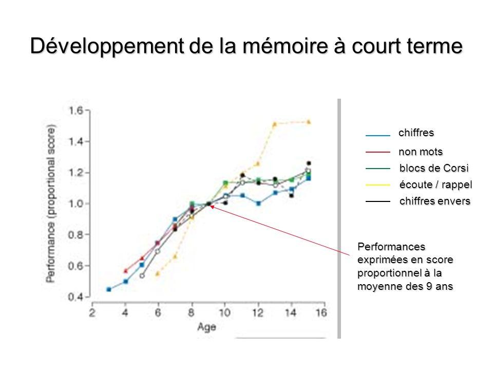 Développement de la mémoire à court terme chiffres non mots blocs de Corsi chiffres envers écoute / rappel Performances exprimées en score proportionn