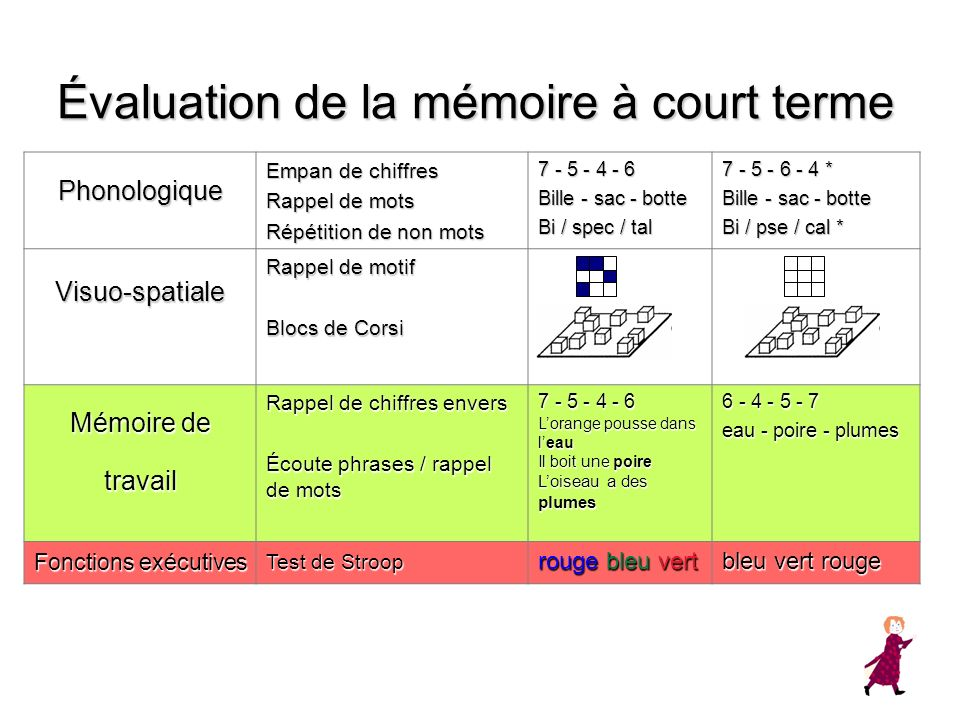 Évaluation de la mémoire à court terme Phonologique Empan de chiffres Rappel de mots Répétition de non mots 7 - 5 - 4 - 6 Bille - sac - botte Bi / spe