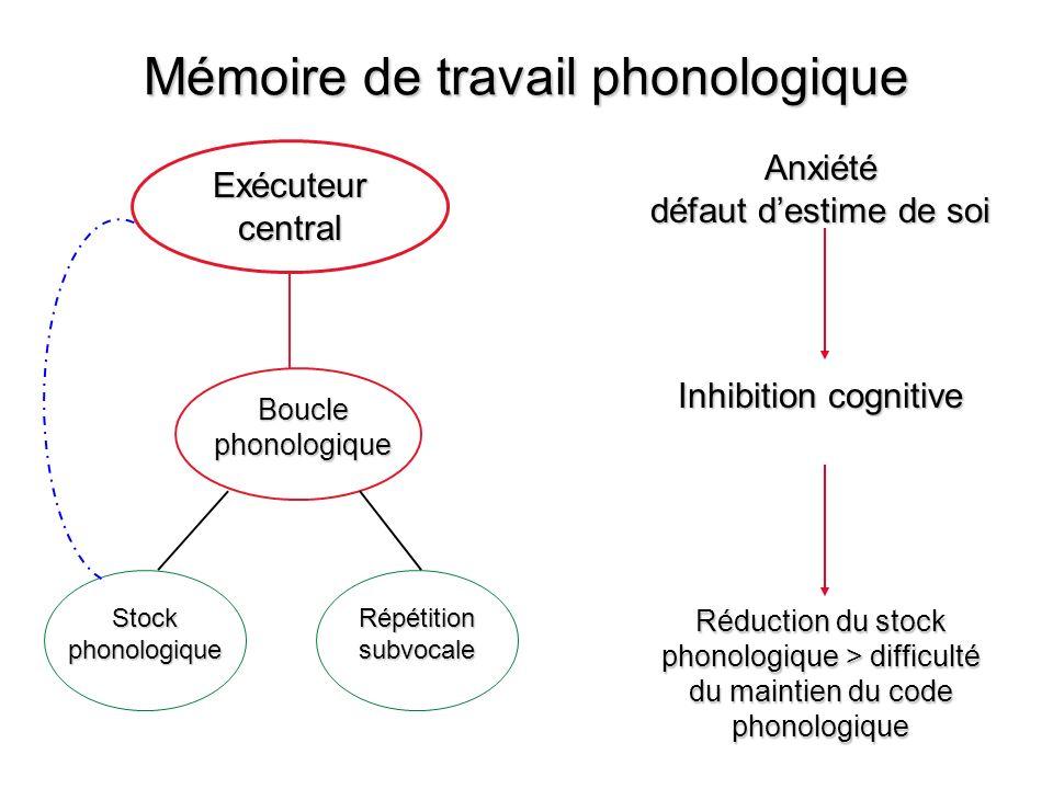 Mémoire de travail phonologique Exécuteur central Boucle phonologique Stock phonologique Répétition subvocale Anxiété défaut destime de soi Inhibition