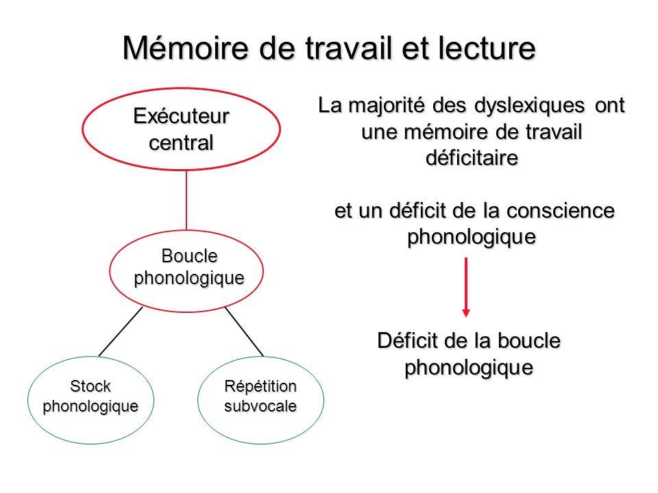 Exécuteur central Boucle phonologique Stock phonologique Répétition subvocale La majorité des dyslexiques ont une mémoire de travail déficitaire et un