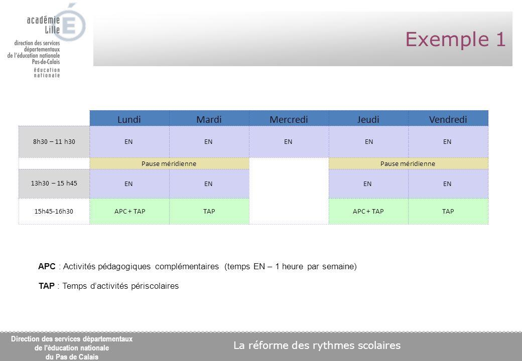 La réforme des rythmes scolaires Direction des services départementaux de l éducation nationale du Pas de Calais Exemple 1 LundiMardiMercrediJeudiVendredi 8h30 – 11 h30 EN Pause méridienne 13h30 – 15 h45 EN 15h45-16h30 APC + TAPTAPAPC + TAPTAP APC : Activités pédagogiques complémentaires (temps EN – 1 heure par semaine) TAP : Temps dactivités périscolaires