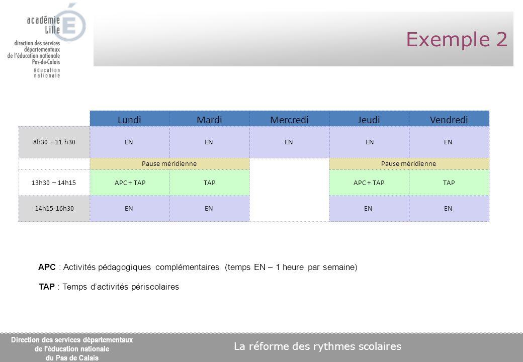 La réforme des rythmes scolaires Direction des services départementaux de l éducation nationale du Pas de Calais Exemple 2 LundiMardiMercrediJeudiVendredi 8h30 – 11 h30 EN Pause méridienne 13h30 – 14h15 APC + TAPTAPAPC + TAPTAP 14h15-16h30 EN APC : Activités pédagogiques complémentaires (temps EN – 1 heure par semaine) TAP : Temps dactivités périscolaires