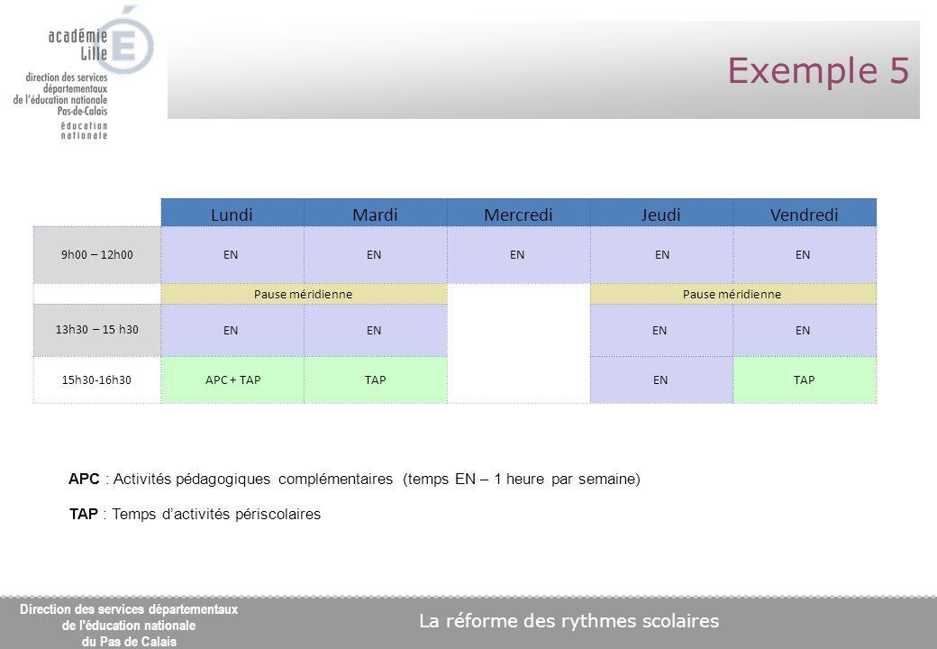 La réforme des rythmes scolaires Direction des services départementaux de l éducation nationale du Pas de Calais Exemple 5 LundiMardiMercrediJeudiVendredi 9h00 – 12h00 EN Pause méridienne 13h30 – 15 h30 EN 15h30-16h30 APC + TAPTAPENTAP APC : Activités pédagogiques complémentaires (temps EN – 1 heure par semaine) TAP : Temps dactivités périscolaires