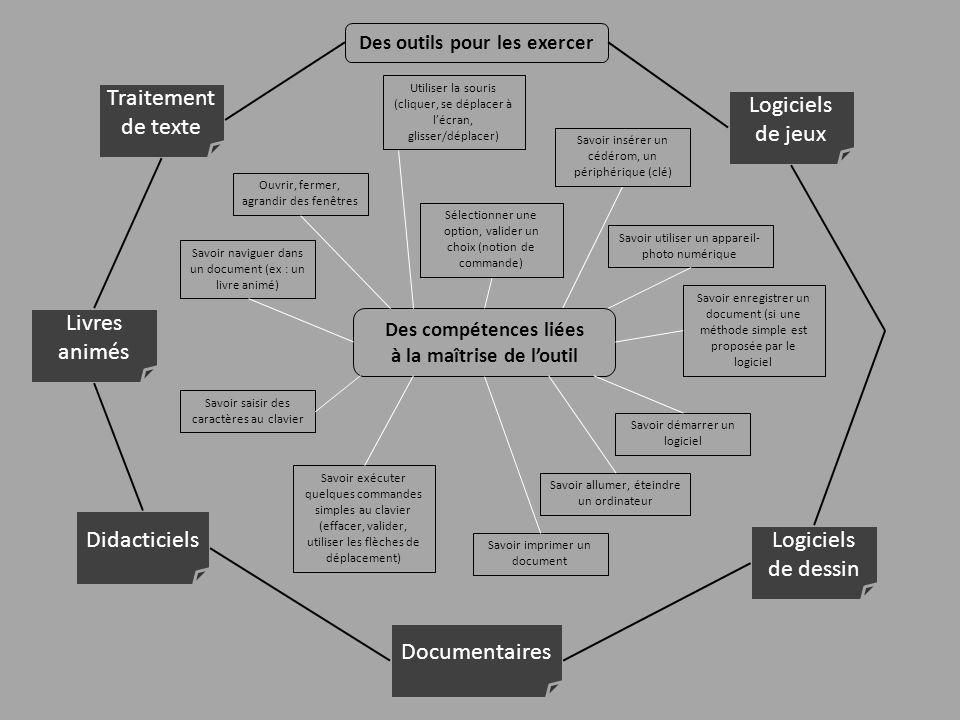 Des compétences liées à la maîtrise de loutil Des outils pour les exercer Traitement de texte Logiciels de dessin Didacticiels Documentaires Livres an