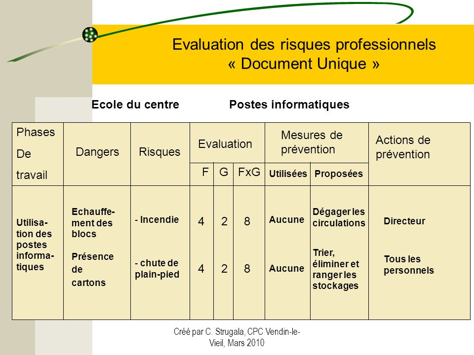 Créé par C. Strugala, CPC Vendin-le- Vieil, Mars 2010 Evaluation des risques professionnels « Document Unique » Phases De travail Utilisa- tion des po