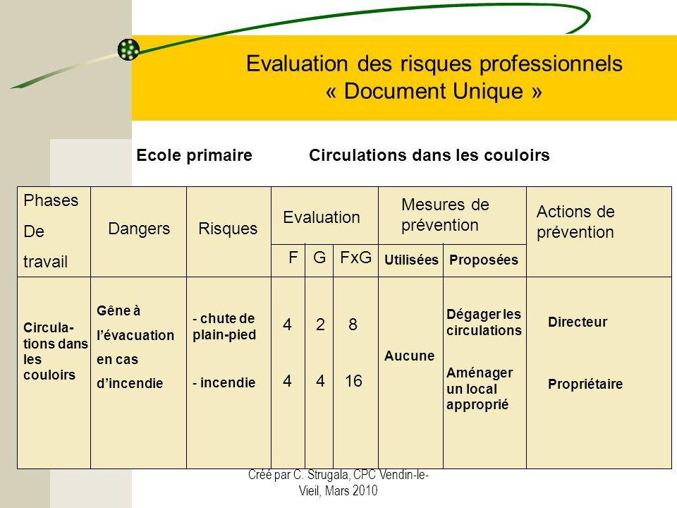 Créé par C. Strugala, CPC Vendin-le- Vieil, Mars 2010 Evaluation des risques professionnels « Document Unique » Phases De travail Circula- tions dans