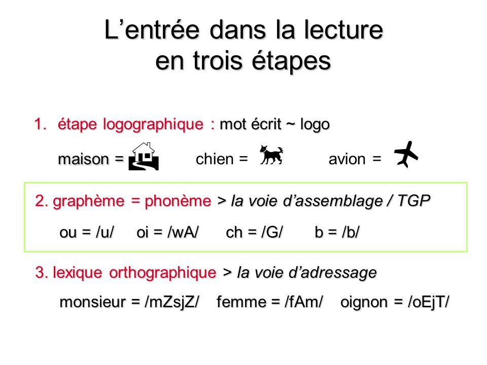 Lentrée dans la lecture 2. graphème = phonème > la voie dassemblage / TGP ou = /u/ oi = /wA/ ch = /G/ b = /b/ en trois étapes 1.étape logographique :