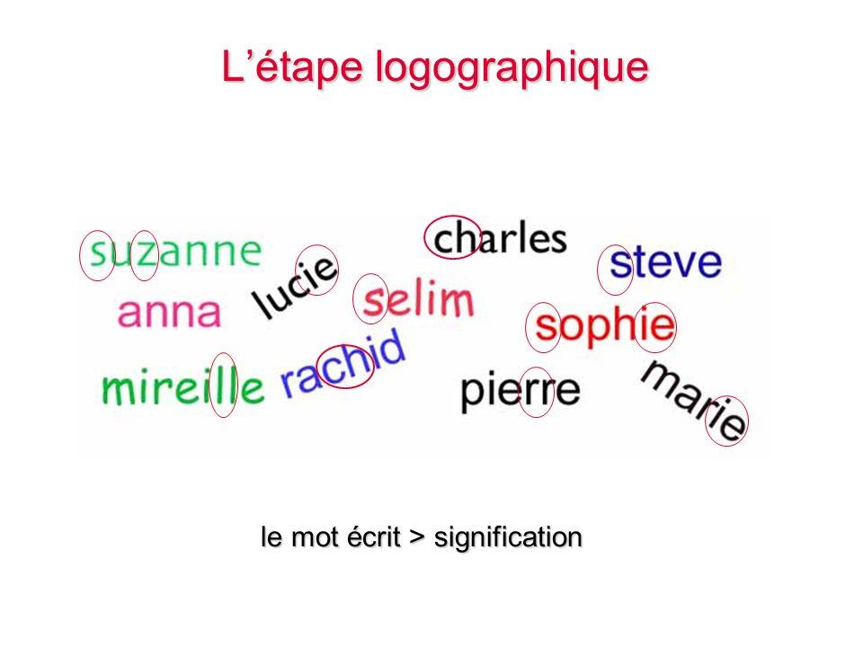 Létape logographique Létape logographique le mot écrit > signification