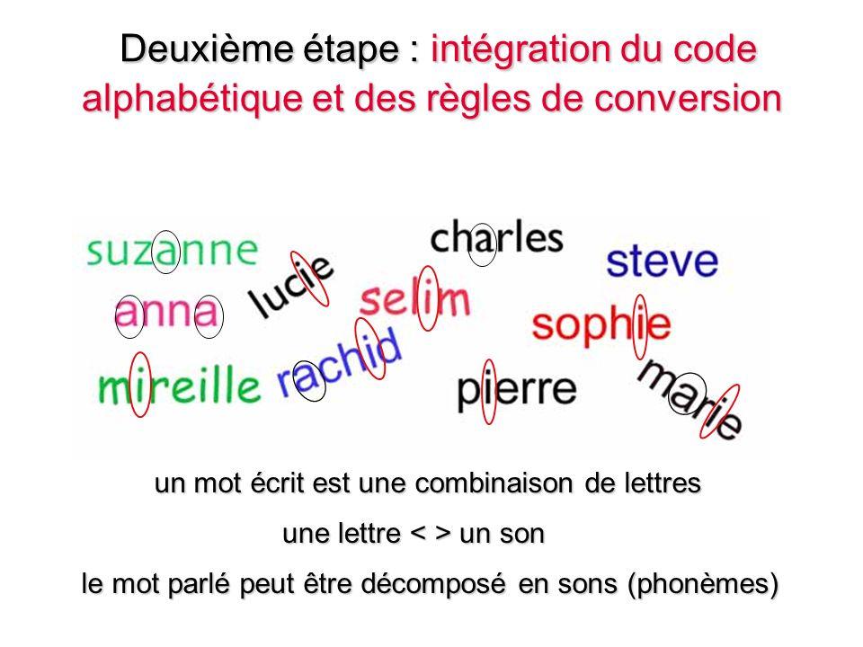 Deuxième étape : intégration du code alphabétique et des règles de conversion Deuxième étape : intégration du code alphabétique et des règles de conversion une lettre un son un mot écrit est une combinaison de lettres le mot parlé peut être décomposé en sons (phonèmes)