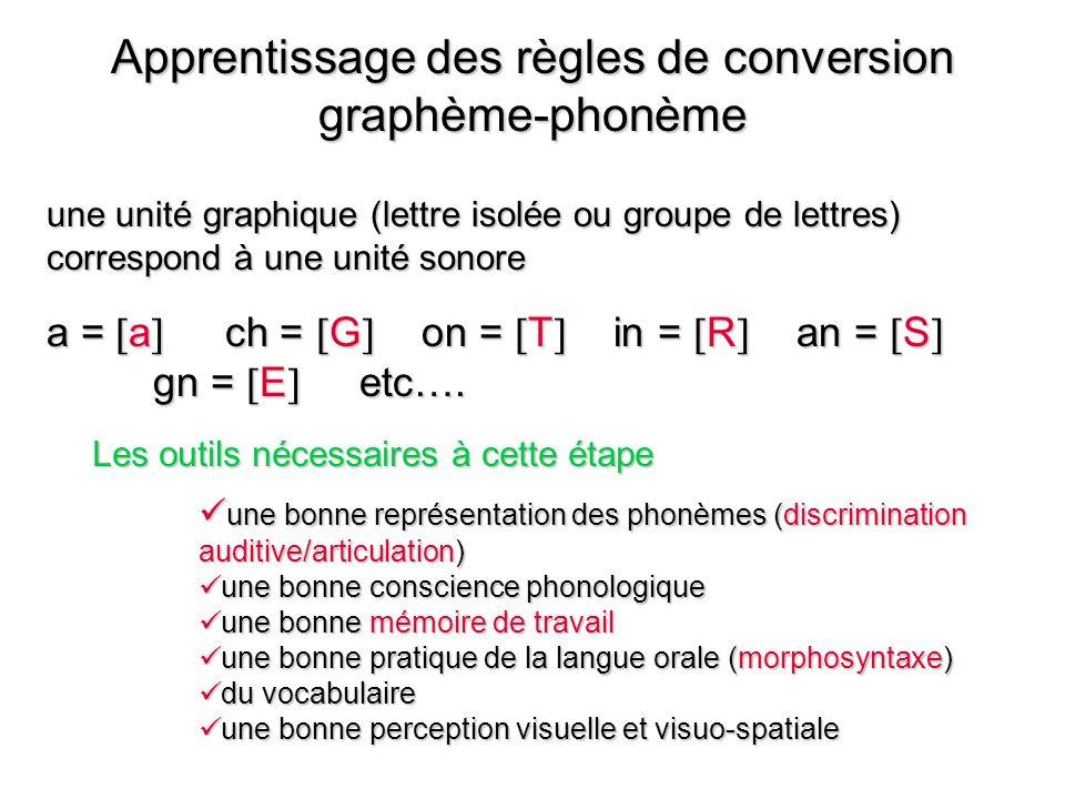 Apprentissage des règles de conversion graphème-phonème une unité graphique (lettre isolée ou groupe de lettres) correspond à une unité sonore a = a ch = G on = T in = R an = S gn = E etc….