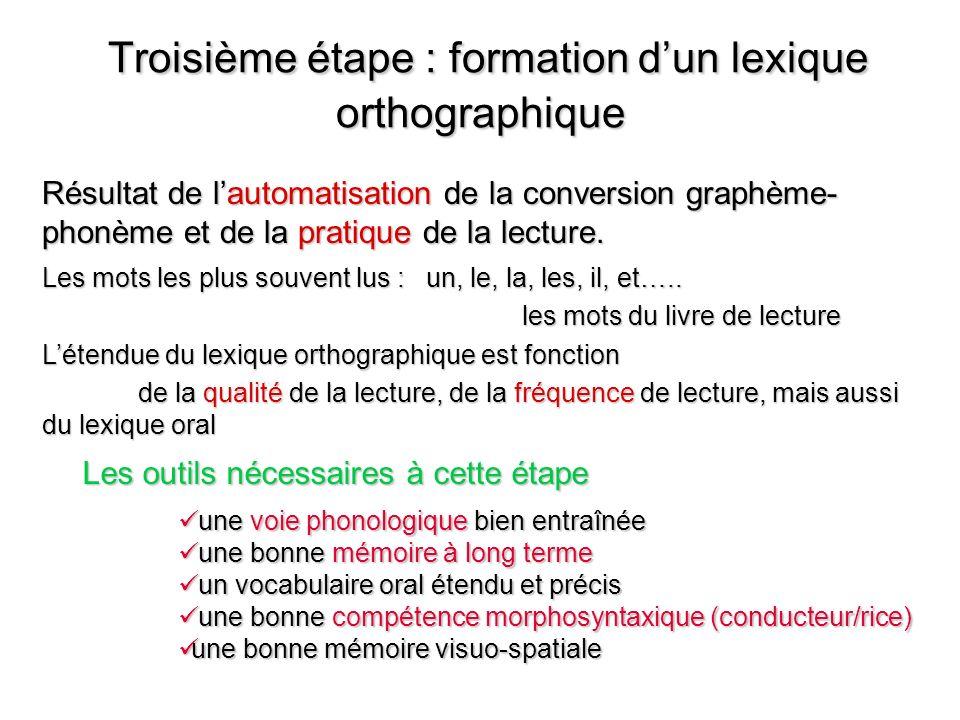 Troisième étape : formation dun lexique orthographique Troisième étape : formation dun lexique orthographique Résultat de lautomatisation de la conversion graphème- phonème et de la pratique de la lecture.