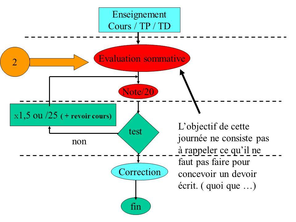 Enseignement Cours / TP / TD Evaluation sommative Note/20 Correction fin test X 1,5 ou /25 ( + revoir cours) non 2 Lobjectif de cette journée ne consi