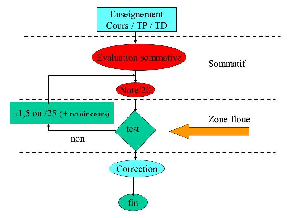 Enseignement Cours / TP / TD Evaluation sommative Note/20 Correction fin test X 1,5 ou /25 ( + revoir cours) Sommatif Zone floue non