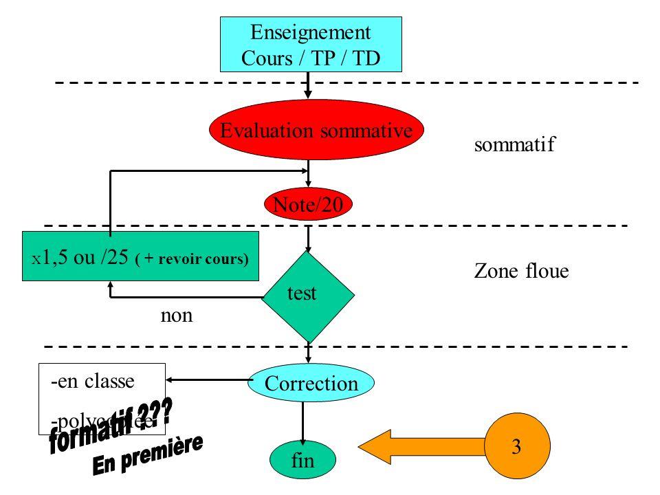Enseignement Cours / TP / TD Evaluation sommative Note/20 Correction fin test X 1,5 ou /25 ( + revoir cours) sommatif Zone floue non -en classe -polyc