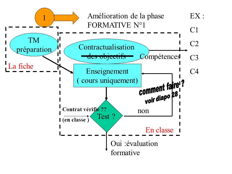 Enseignement ( cours uniquement) Contractualisation des objectifs TM préparation Test ? non Contrat vérifié ?? (en classe ) Oui :évaluation formative