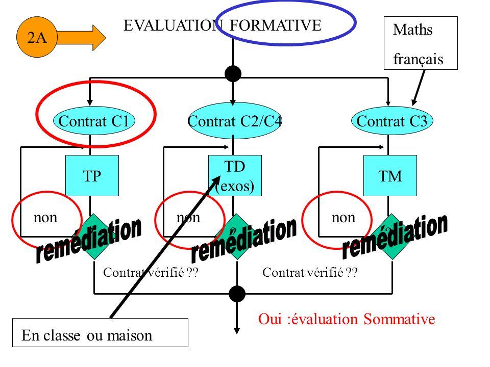 TP non Contrat vérifié ?? 2A Contrat C1 ? TD (exos) non Contrat C2/C4 ? TM non Contrat C3 ? Contrat vérifié ?? Oui :évaluation Sommative EVALUATION FO