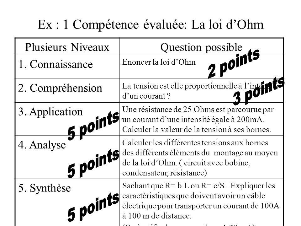 Ex : 1 Compétence évaluée: La loi dOhm Plusieurs NiveauxQuestion possible 1. Connaissance Enoncer la loi dOhm 2. Compréhension La tension est elle pro