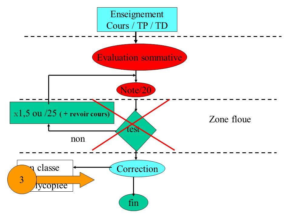 Enseignement Cours / TP / TD Evaluation sommative Note/20 Correction fin test X 1,5 ou /25 ( + revoir cours) Zone floue non -en classe -polycopiée 3