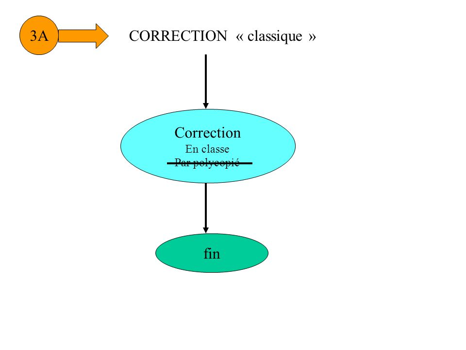 3A Correction En classe Par polycopié CORRECTION « classique » fin