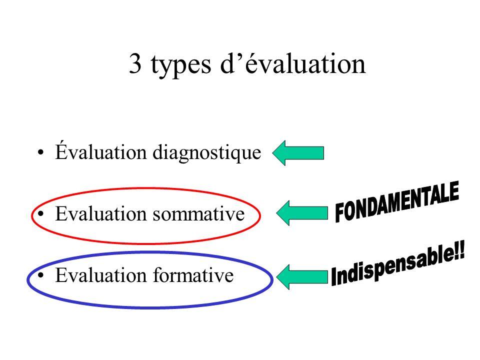 3 types dévaluation Évaluation diagnostique Evaluation sommative Evaluation formative