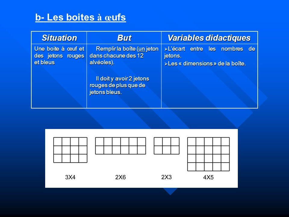 b- Les boites à œ ufs SituationBut Variables didactiques Variables didactiques Une boite à œuf et des jetons rouges et bleus Remplir la boîte (un jeto