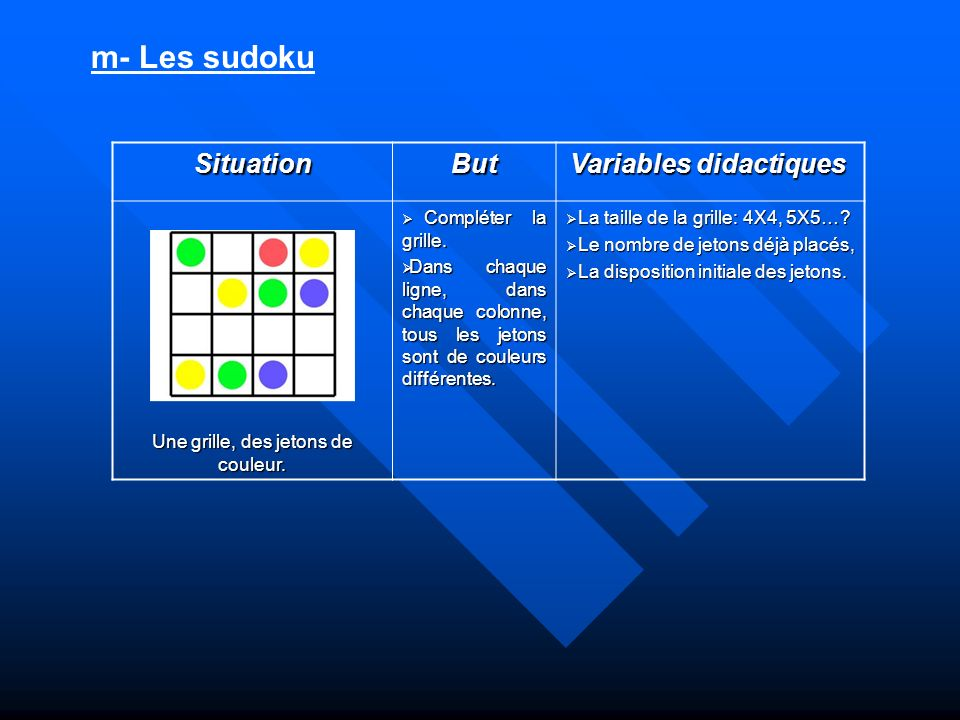 m- Les sudoku SituationBut Variables didactiques Variables didactiques Une grille, des jetons de couleur. Compléter la grille. Compléter la grille. Da