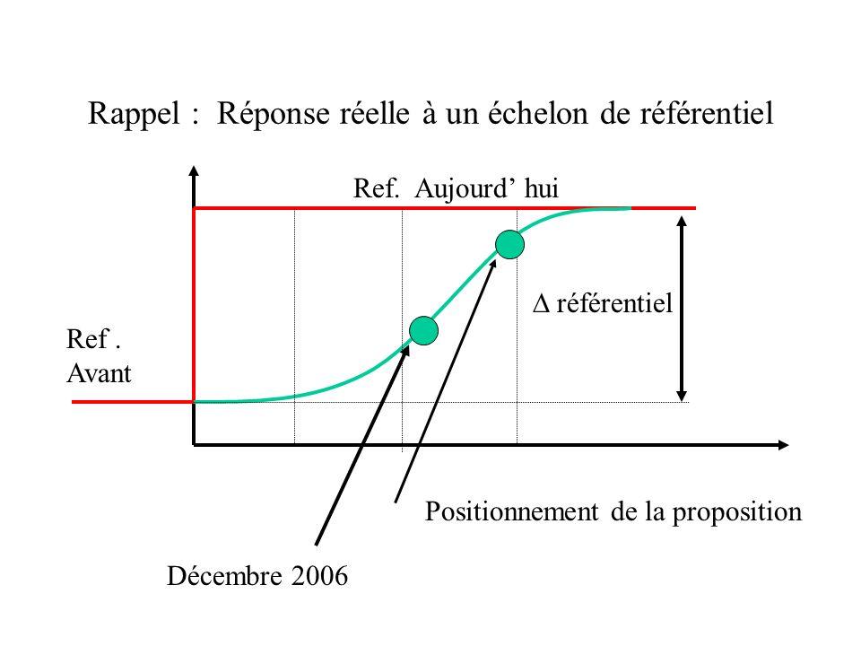 Rappel : Réponse réelle à un échelon de référentiel Ref. Avant Ref. Aujourd hui référentiel Positionnement de la proposition Décembre 2006
