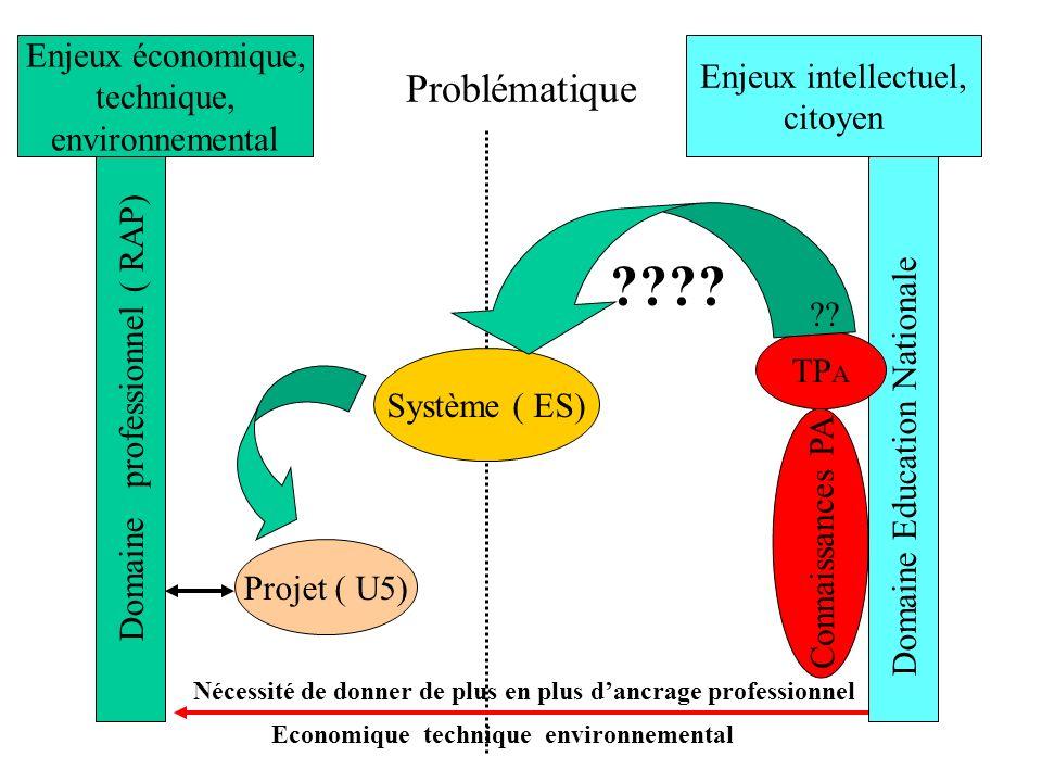 Problématique Domaine professionnel ( RAP) Domaine Education Nationale Système ( ES) Projet ( U5) Connaissances PA Enjeux économique, technique, environnemental Enjeux intellectuel, citoyen ???.