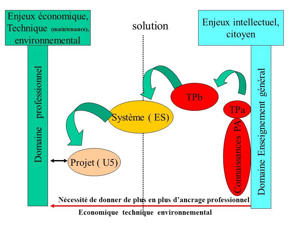 solution Domaine professionnel Domaine Enseignement général Système ( ES) Projet ( U5) TPa TPb Connaissances PA Enjeux économique, Technique (maintenance), environnemental Enjeux intellectuel, citoyen Nécessité de donner de plus en plus dancrage professionnel Economique technique environnemental