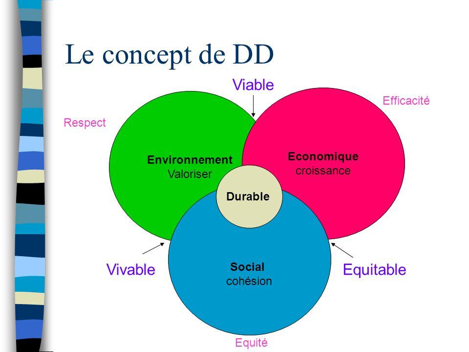 Le concept de DD Environnement Valoriser Economique croissance Social cohésion Durable Respect Efficacité Equité Viable EquitableVivable