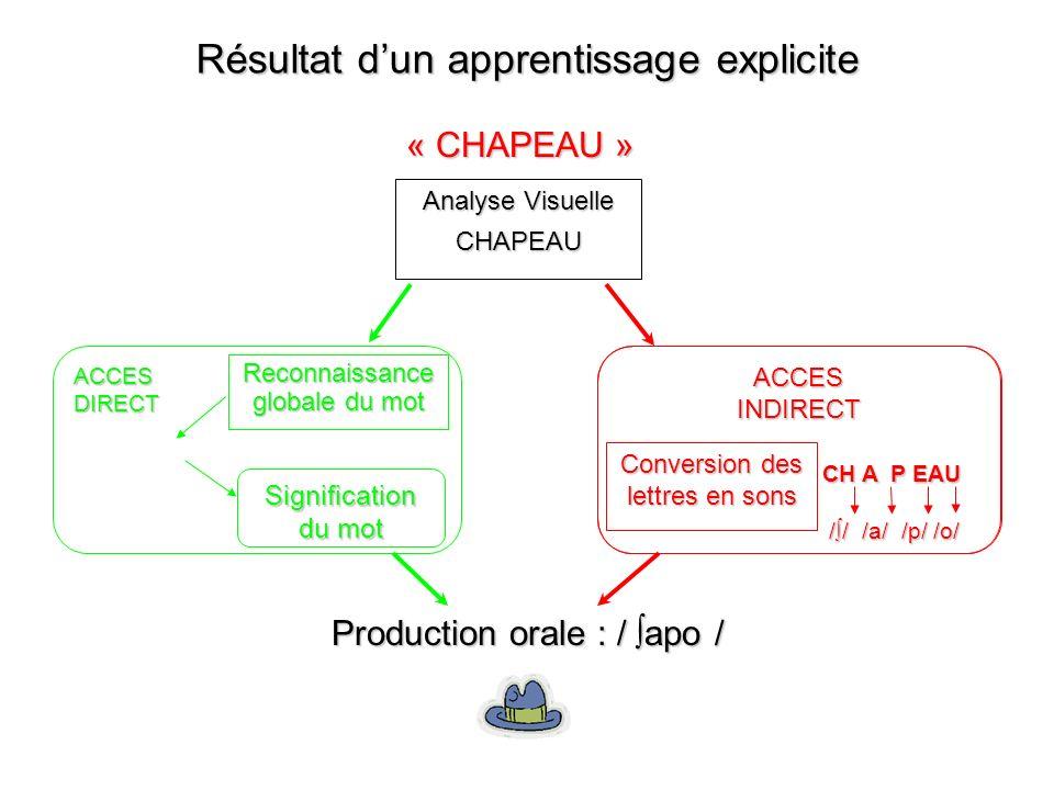 Production orale : / apo / Analyse Visuelle CHAPEAU « CHAPEAU » Reconnaissance globale du mot Signification du mot ACCESDIRECT Conversion des lettres