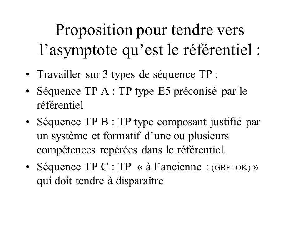 Proposition pour tendre vers lasymptote quest le référentiel : Travailler sur 3 types de séquence TP : Séquence TP A : TP type E5 préconisé par le référentiel Séquence TP B : TP type composant justifié par un système et formatif dune ou plusieurs compétences repérées dans le référentiel.