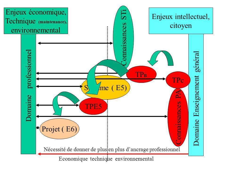 Domaine professionnel Domaine Enseignement général Système ( E5) Projet ( E6) TPc TPE5 TP B Connaissances PA Connaissances STi Enjeux économique, Technique (maintenance), environnemental Enjeux intellectuel, citoyen Nécessité de donner de plus en plus dancrage professionnel Economique technique environnemental