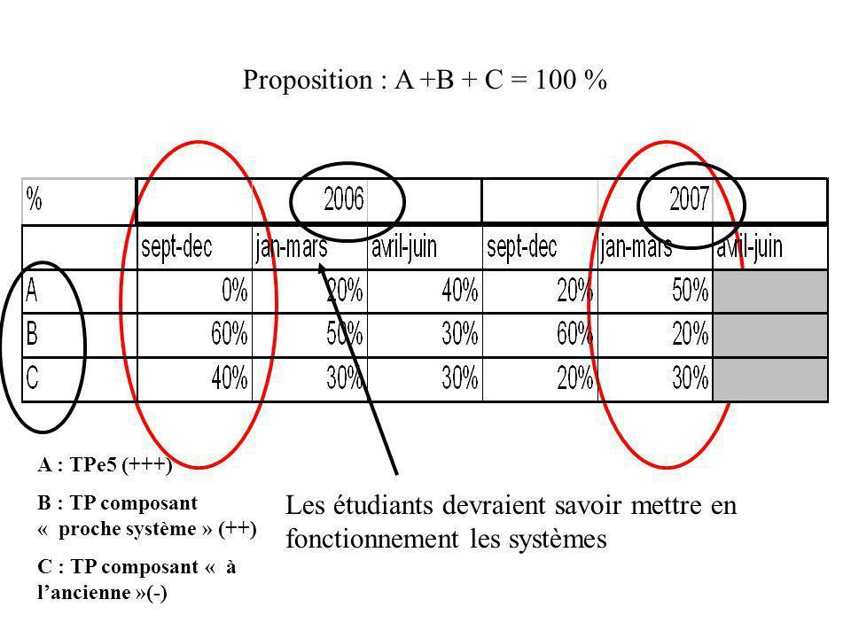 Les étudiants devraient savoir mettre en fonctionnement les systèmes A : TPe5 (+++) B : TP composant « proche système » (++) C : TP composant « à lancienne »(-) Proposition : A +B + C = 100 %