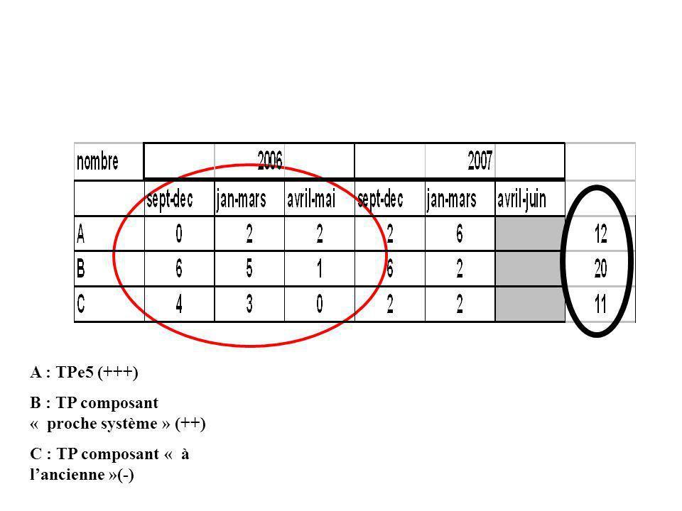 A : TPe5 (+++) B : TP composant « proche système » (++) C : TP composant « à lancienne »(-)
