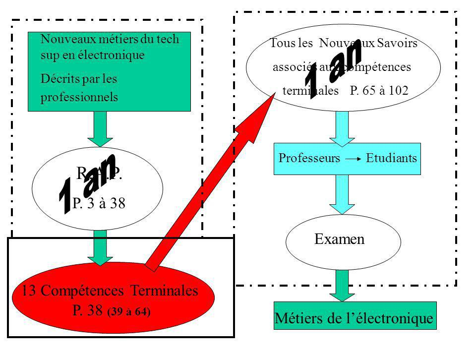 Nouveaux métiers du tech sup en électronique Écrits par les professionnels R.A.P.