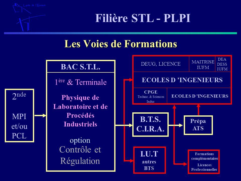 Filière STL - PLPI Une formation scientifique importante : Électricité, électronique, physique, chimie, mathématiques.