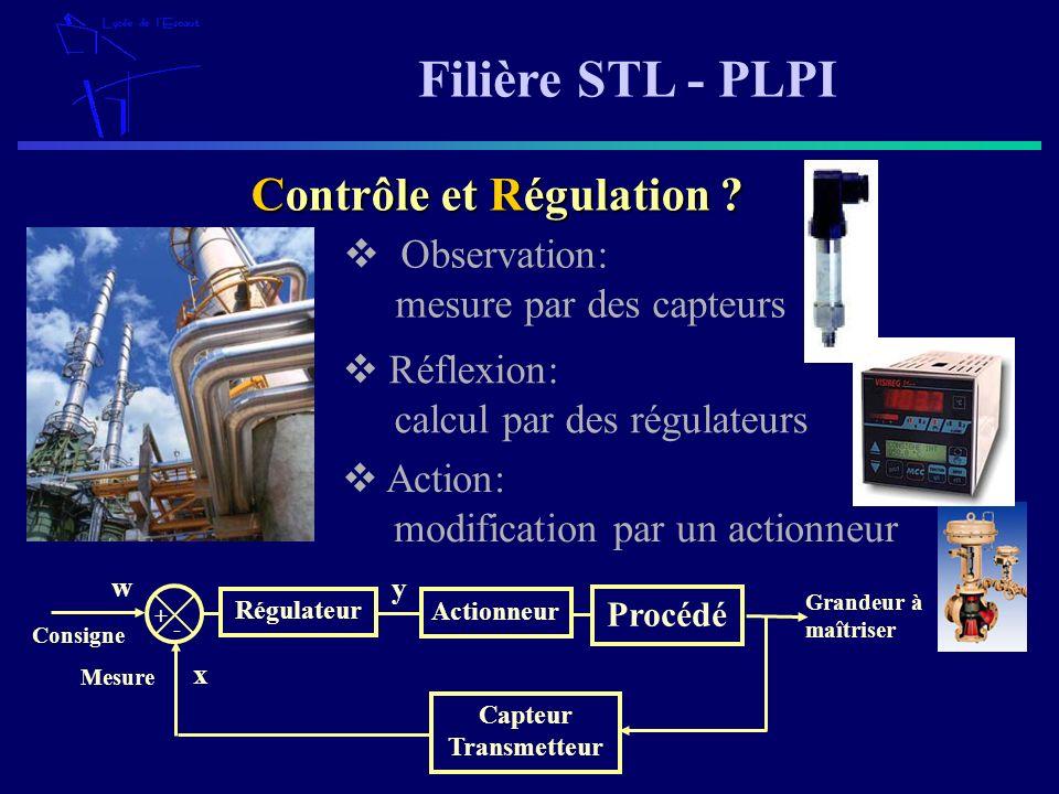 Filière STL - PLPI Réflexion: calcul par des régulateurs Contrôle et Régulation ? Observation: mesure par des capteurs Action: modification par un act