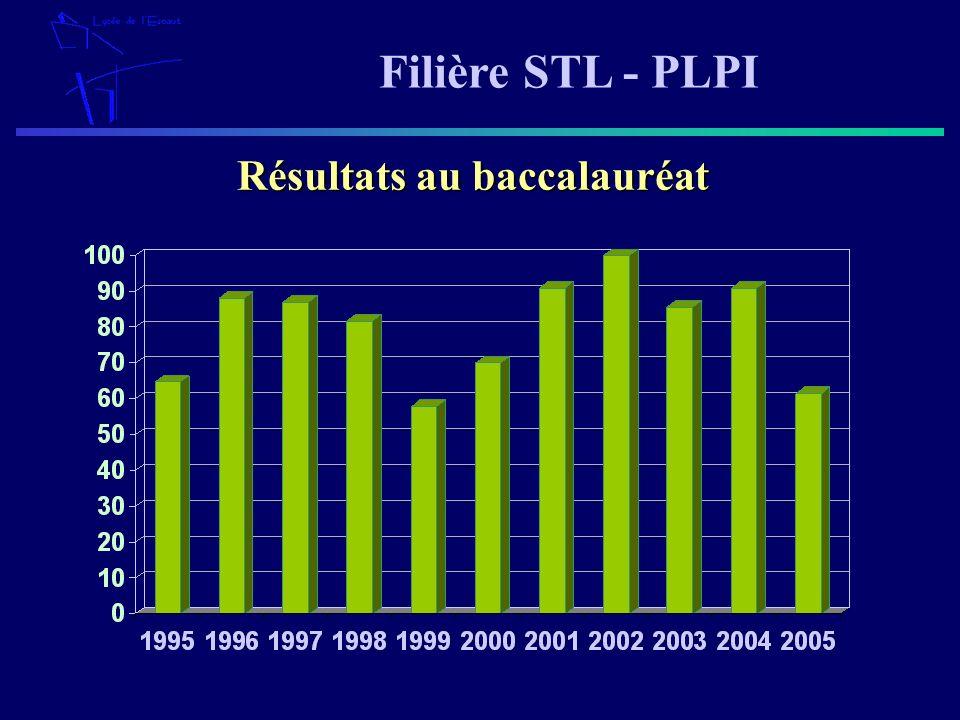 Filière STL - PLPI Résultats au baccalauréat