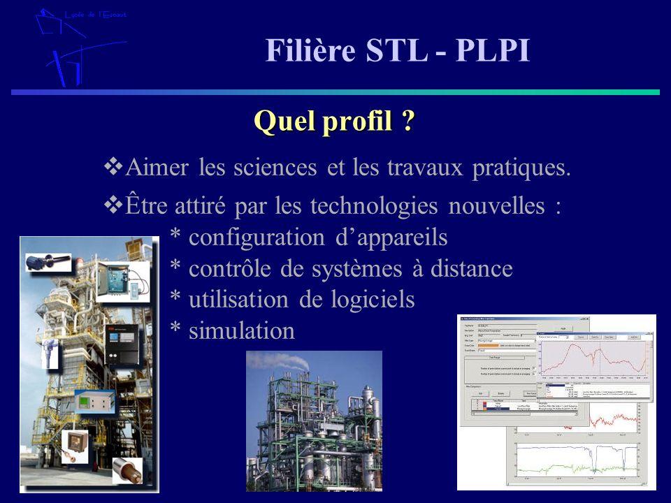 Filière STL - PLPI Aimer les sciences et les travaux pratiques. Quel profil ? Être attiré par les technologies nouvelles : * configuration dappareils